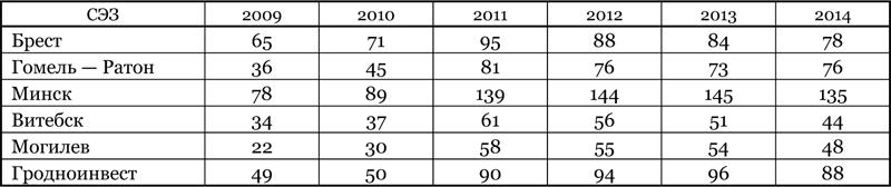 Количество зарегистрированных резидентов СЭЗ (по состоянию на 1 января следующего года)