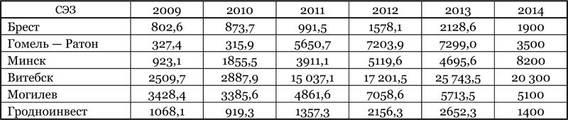 Экспорт услуг, тыс. дол. США