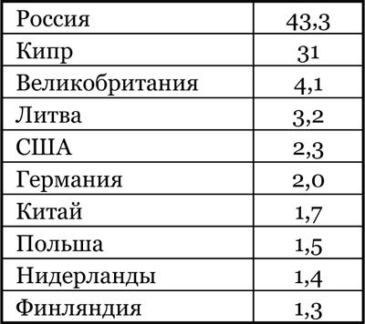 2015_3_yurovakireeva_t4